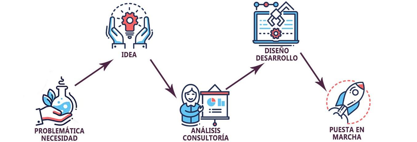 Metodología de trabajo Atlas